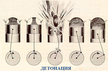 Детонация ДВС