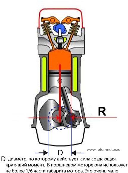 Роторный двигатель-крутящийся момент.