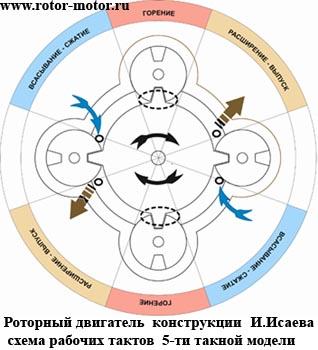 Схема тактов двигателя