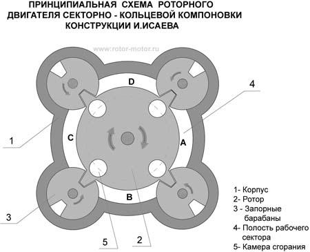 Роторный двигатель - схема