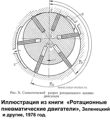 3) Роторные двигатели с